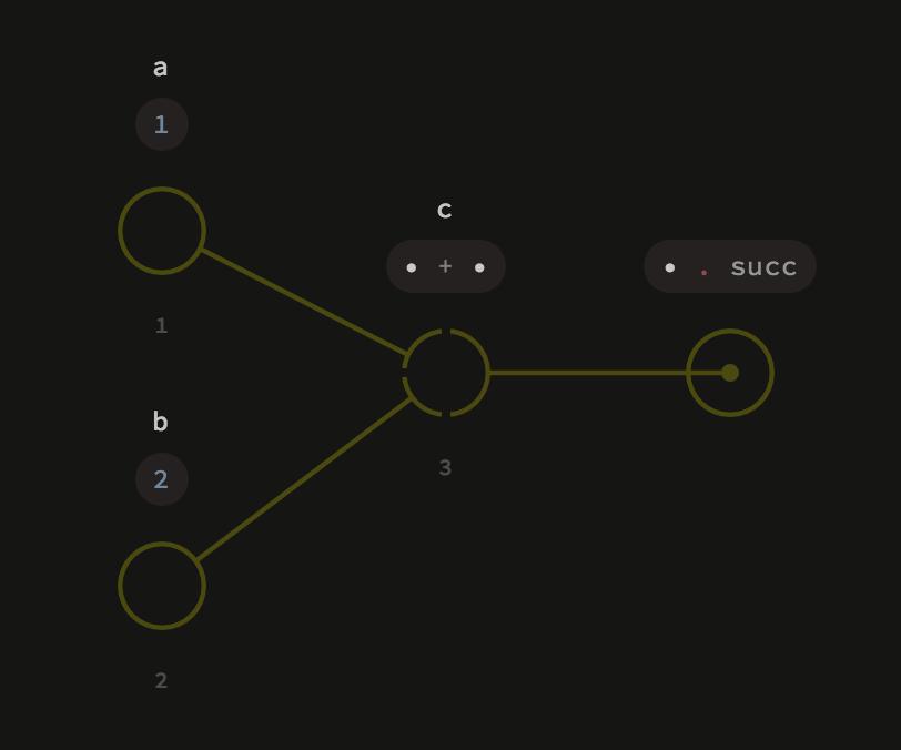 開源項目精選:可視化的面向對象語言——Luna