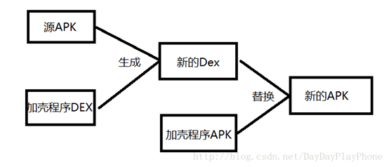 開源項目精選: Android APK 加殼
