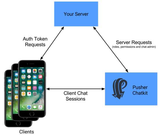 开源项目精选: 快速集成IM功能——Chatkit