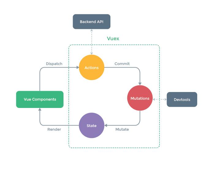 开源项目精选: Vue.js 简介