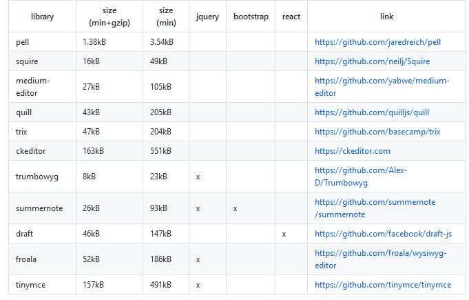 2018年7月8日:开源日报第122期