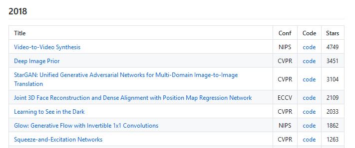 2018年10月20日:开源日报第226期